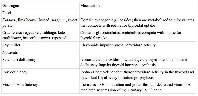 dietary goitrogen food list