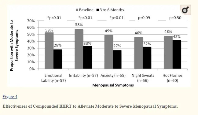 effectiveness of estradiol at reducing menopausal symptoms in women