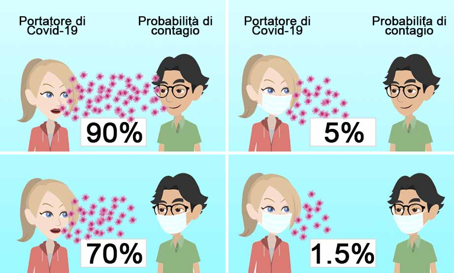 Coronavirus e mascherine: come usarle