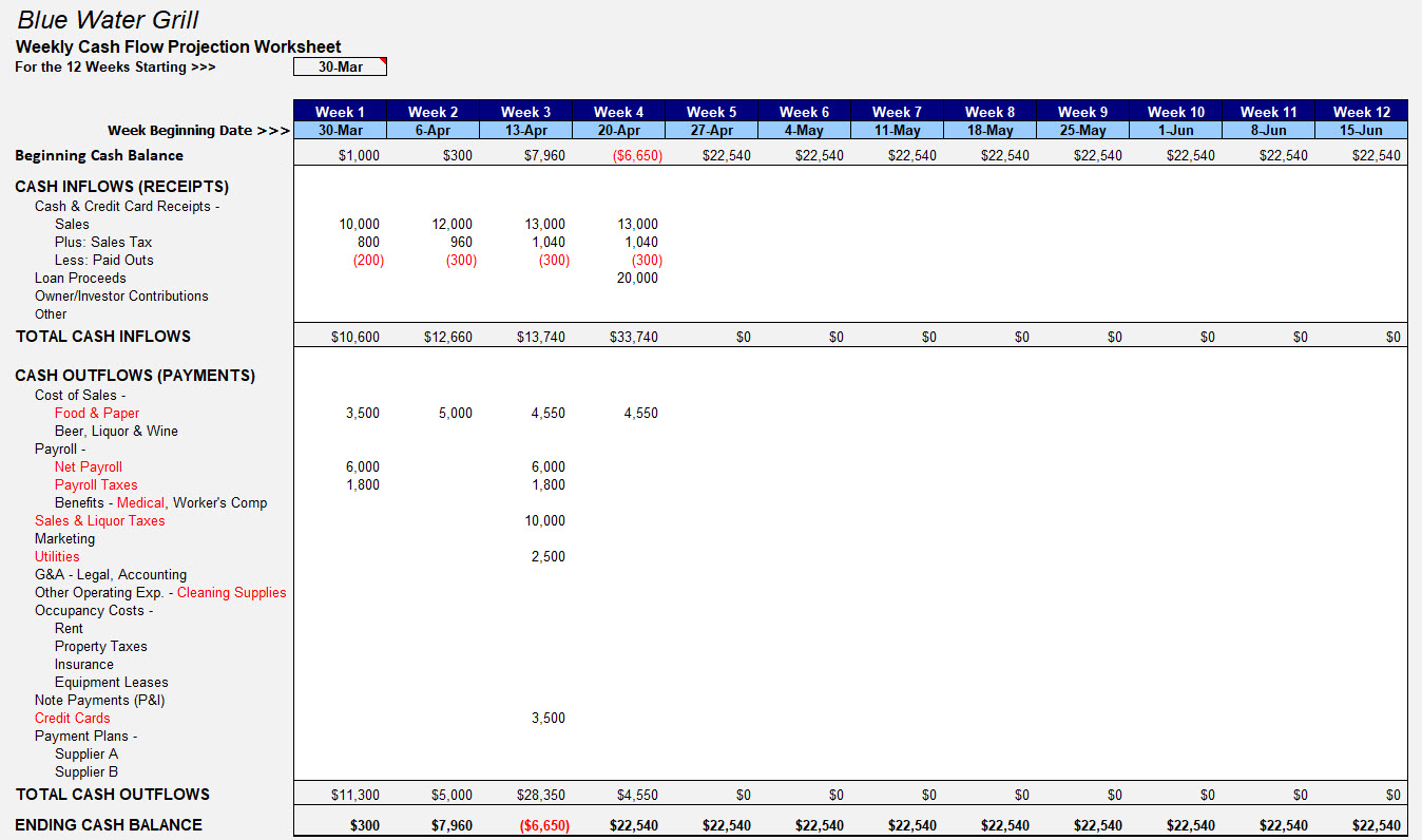 Covid 19 Weekly Cash Flow Projection Worksheet