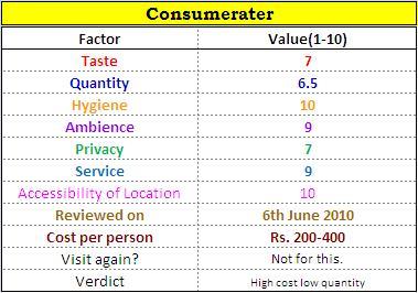 Nandos consumerater