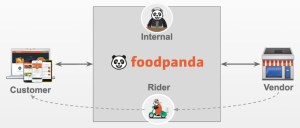 business_model foodpanda