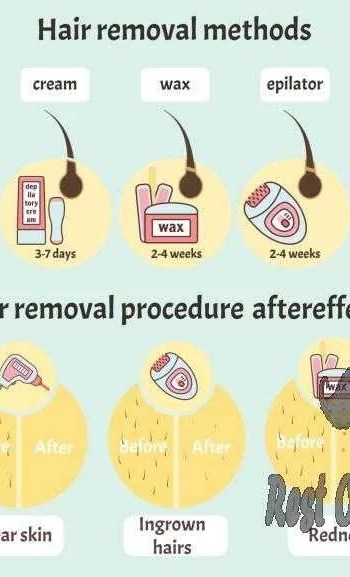 Big hair removal infographic with epilation and depilation equipment methods and aftereffects vector art illustration how long does an ingrown hair last