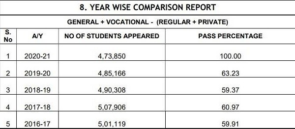 TS Inter 2nd Year Toppers List