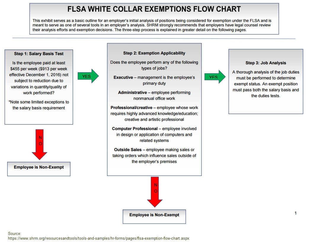 Flsa Exemptions Update