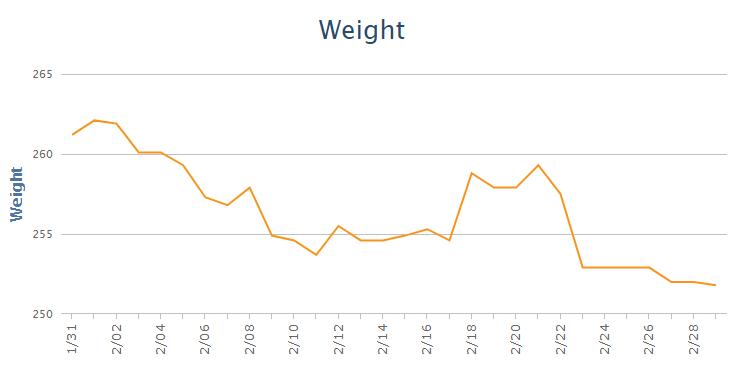 Keto Month 12 – One year Keto