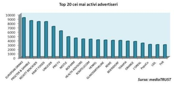 Top 20 cei mai activi advertiseri