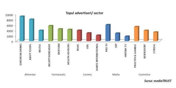 Top advertiseri pe sector