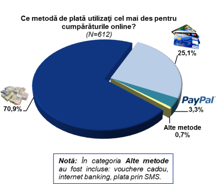 Grafic 5 - Metode de plata