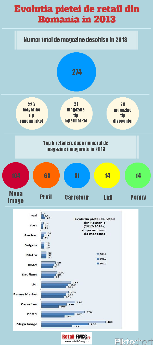 Retail evolution 2012-2014