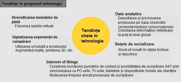 Picture-Tendinte in progresul tehnologic-1