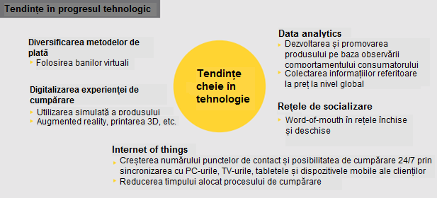 Picture-Tendinte in progresul tehnologic-1