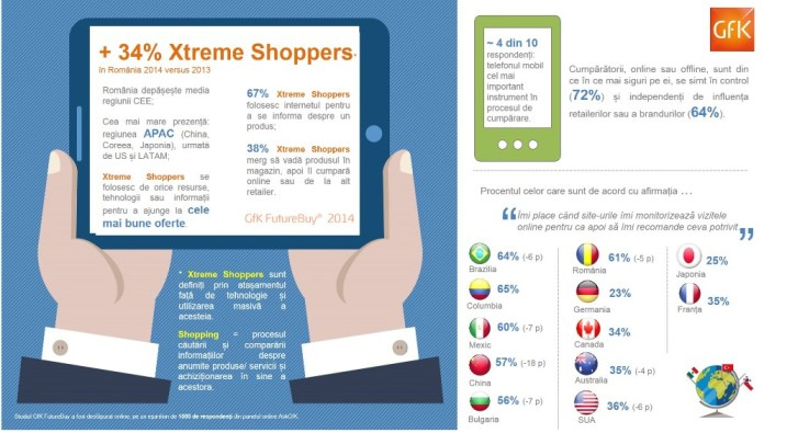 infografic GfK Future Buy-septembrie 2014