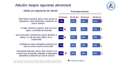 Grafic-Atitudini despre siguranta alimentara pe segmente de varsta
