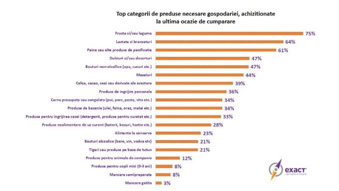 Top categorii de produse necesare gospodariei, achizitionate la ultima ocazie de cumparare