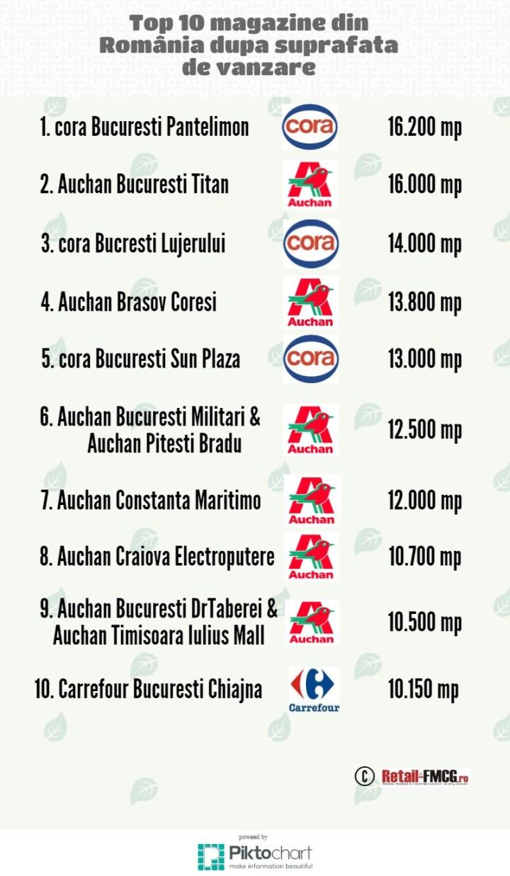Top 10 magazine RO
