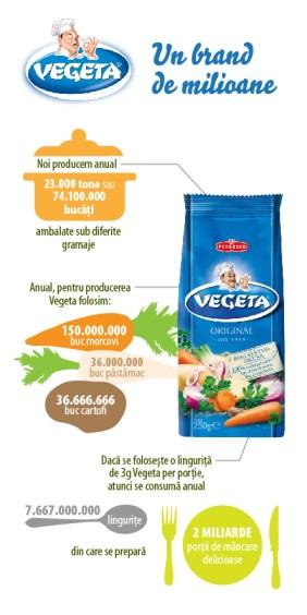 Vegeta in cifre