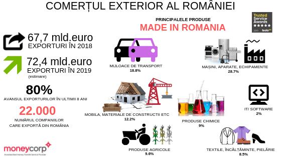 exporturi România