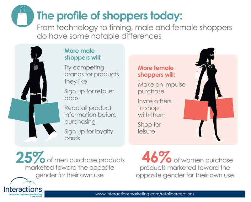 Image result for trends and purchasing behavior