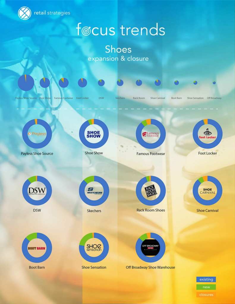 Retail Strategies Focus Trends: Shoes (October 2017) PDF
