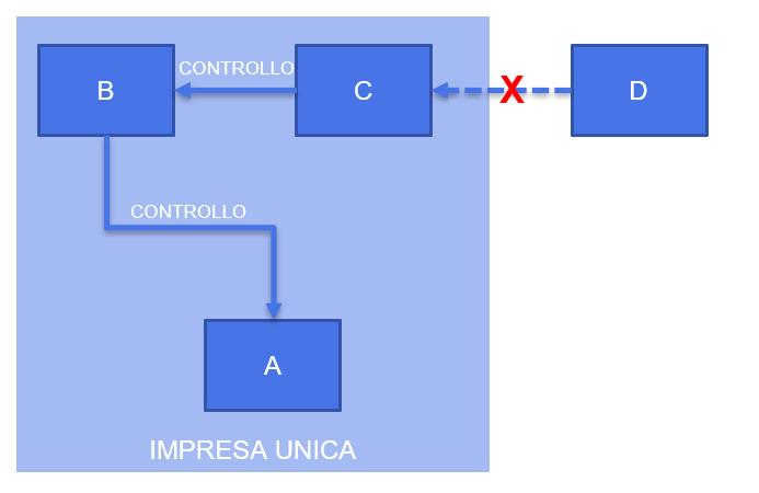 Schema definizione impresa unica per il de minimis