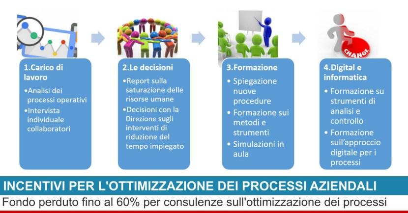 ottimizzazione dei processi
