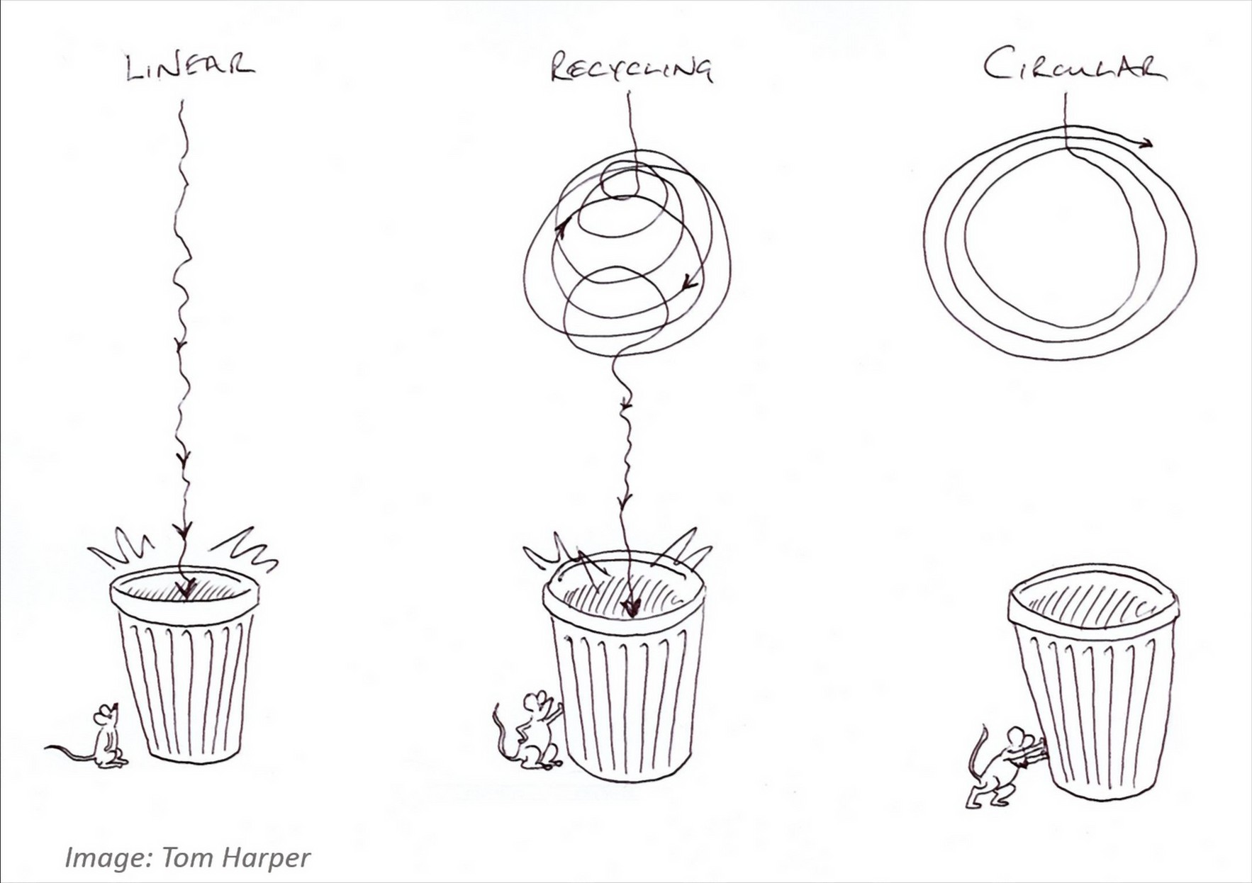 The Best Circular Strategy Is Not Recycling