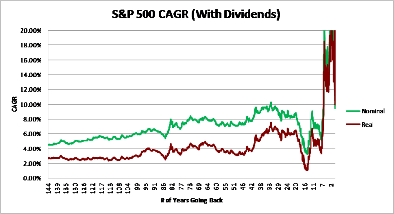 With Dividends