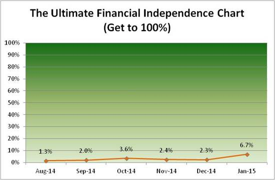 The Financial Independence Chart