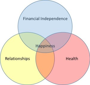 Happiness Diagram