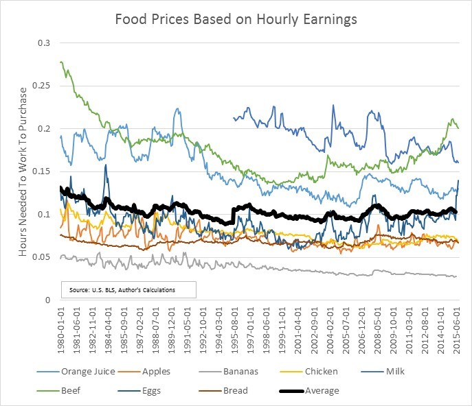 Food Prices Based on Hourly Earnings