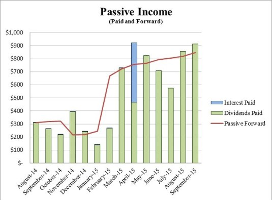 Retire29 Passive Income September 2015