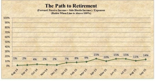 The Path To Retirement