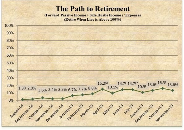 Retire29 Path to Retirement November 2015
