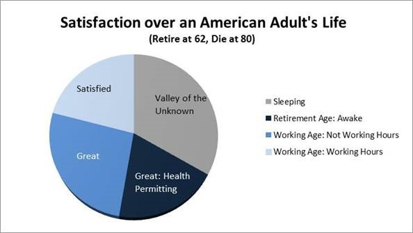Satisfaction over an American Adult's Life