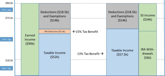 Effective vs Marginal Tax Rate Regarding IRAs