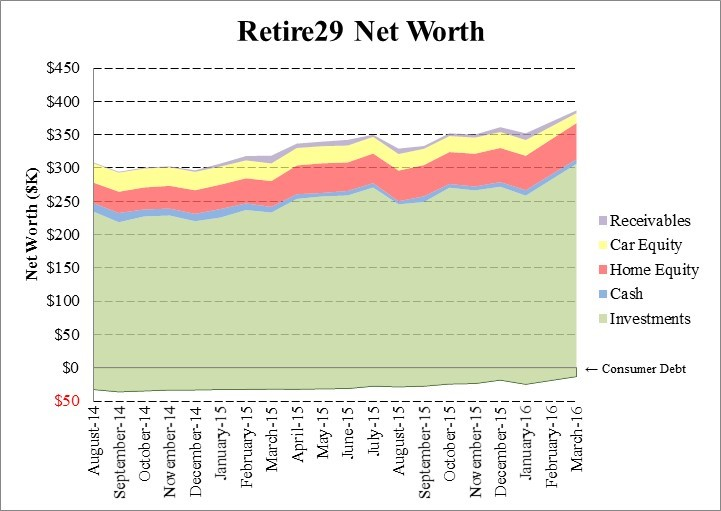 Retire29 Q1 2016 Net Worth