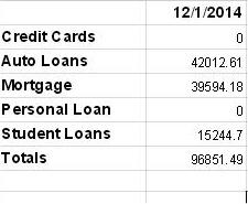 debt now