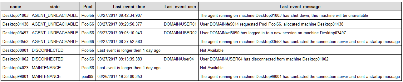 Using PowerCLI to get Horizon view status & events – Retouw nl