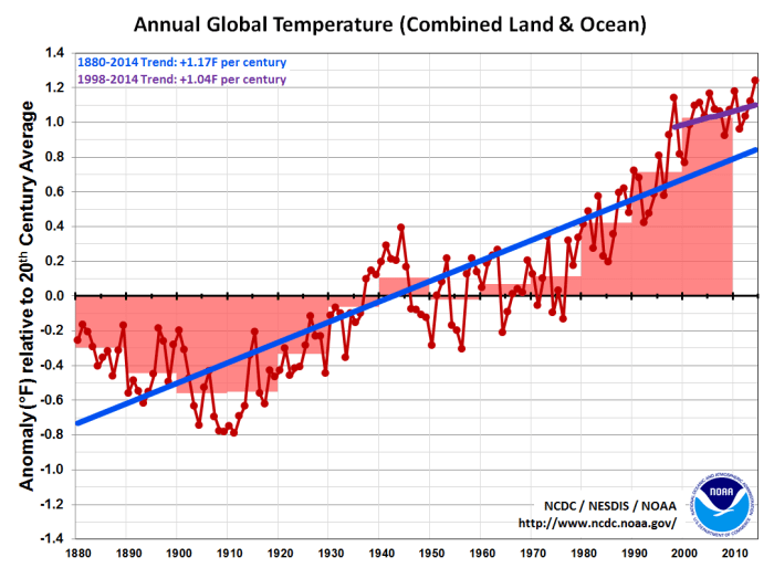 chart shows global warming in recent years