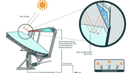 Cogenra solar technology