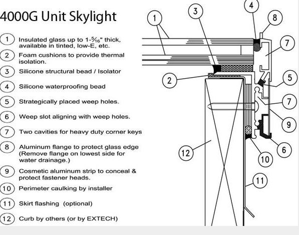 Skylight Is Designed For Flat Roof Installations Retrofit