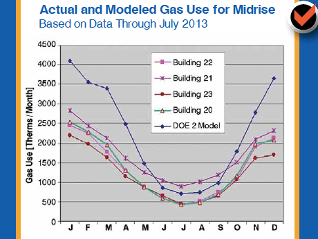 Castle Square Apartments' actual and modeled gas use