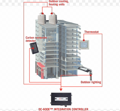 A multi-story building utilizing the DC-600E™ Integration Controller from Mitsubishi Electric. The HVAC system, carbon monoxide detectors and outdoor lighting systems have all been integrated.