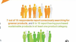Consumers are looking for greener products.