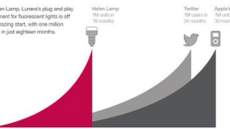 Lunera Lighting Inc. announces the sale of its one-millionth Helen Lamp, a plug-and-play LED replacement for a compact fluorescent lamp.