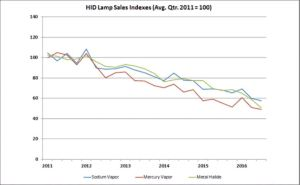 NEMA's shipment index for high intensity discharge (HID) lamps has continued to decline in the third quarter of 2016.