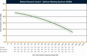The National Research Council's optimum masking spectrum, as well as one-third octave band tolerances of ±2 DBA.