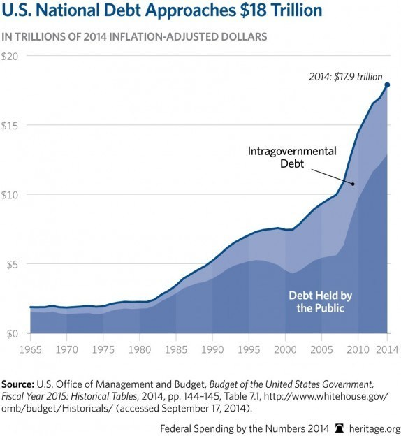 https://i1.wp.com/www.returnofkings.com/wp-content/uploads/2015/12/CP-Federal-Spending-by-the-Numbers-2014-04-1-debt_HIGHRES-574x624.jpg