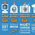10 hábitos de la gente más rica del planeta
